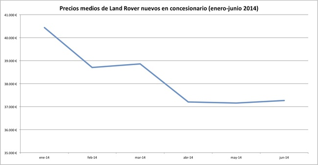 precios 2014-06 land rover