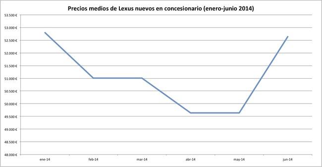 precios 2014-06 lexus