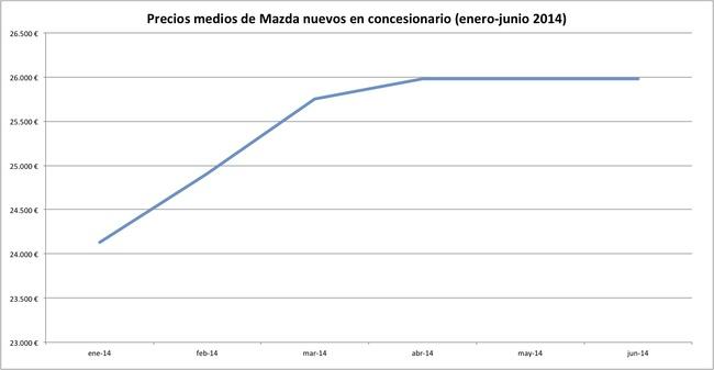 precios 2014-06 mazda