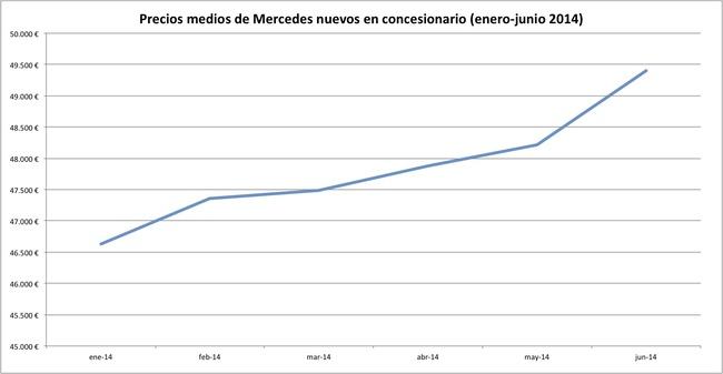 precios 2014-06 mercedes