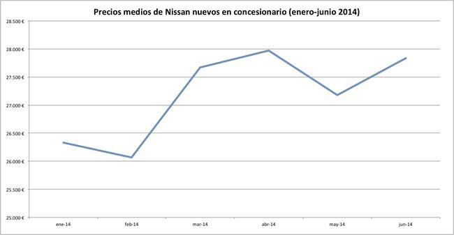precios 2014-06 nissan