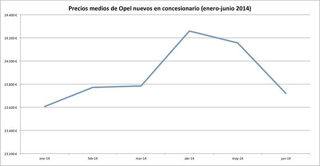 precios 2014-06 opel