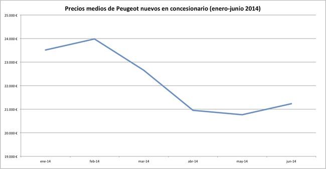 precios 2014-06 peugeot