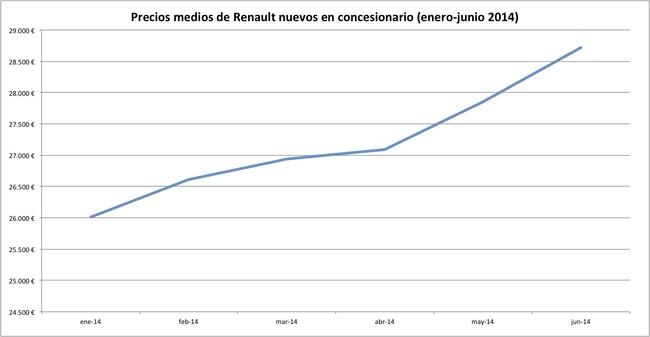 precios 2014-06 renault