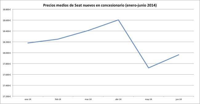 precios 2014-06 seat