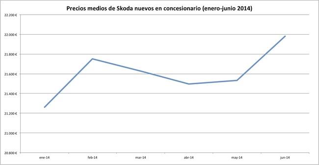 precios 2014-06 skoda