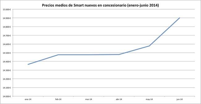 precios 2014-06 smart