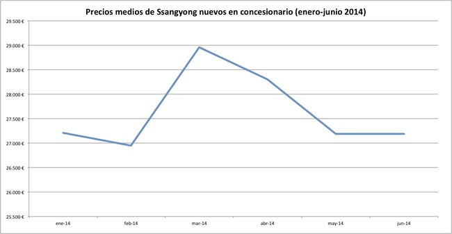 precios 2014-06 ssangyong
