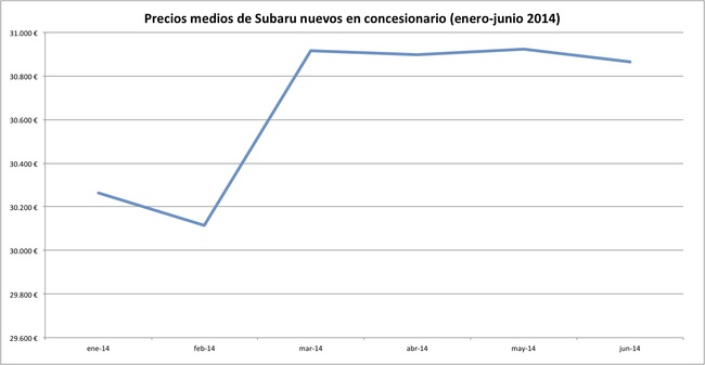 precios 2014-06 subaru