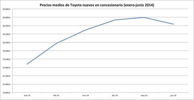 precios 2014-06 toyota