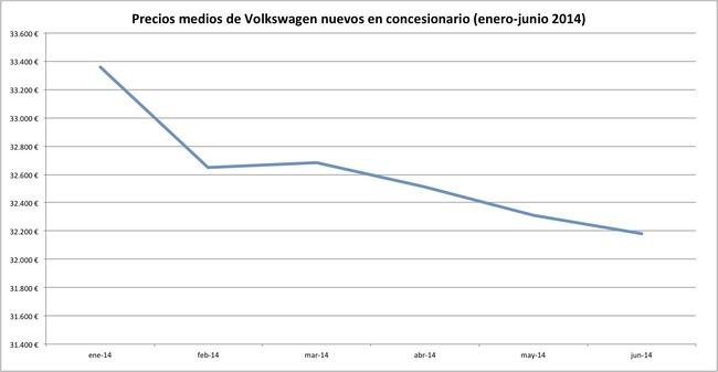 precios 2014-06 volkswagen
