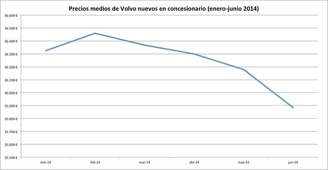 precios 2014-06 volvo