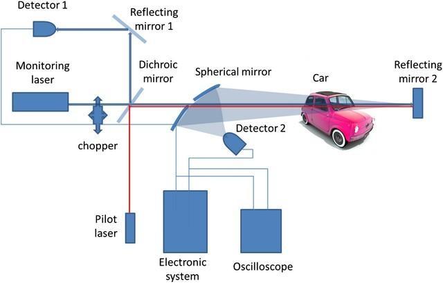 radar detectior alcohol