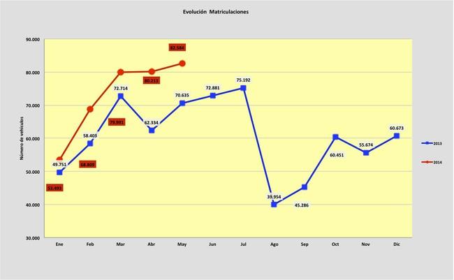 ventas coches mayo 2014
