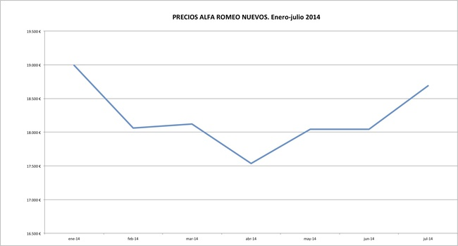 Alfa Romeo precios 2014-07