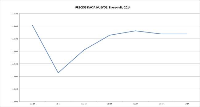Dacia precios 2014-07