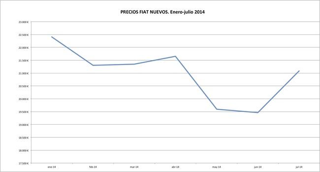 Fiat precios 2014-07
