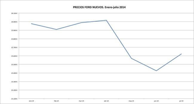 Ford precios 2014-07