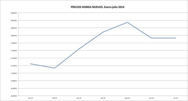 Honda precios 2014-07