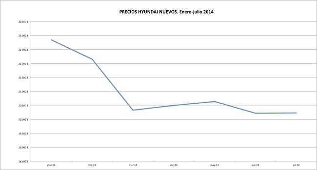 Hyundai precios 2014-07