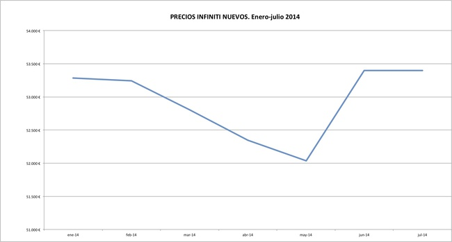 Infiniti precios 2014-07