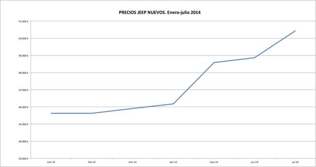 Jeep precios 2014-07