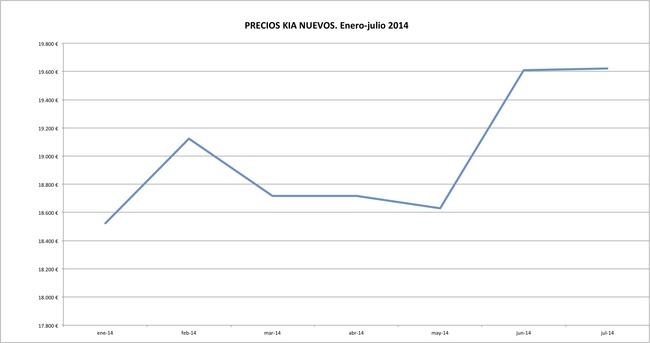 Kia precios 2014-07