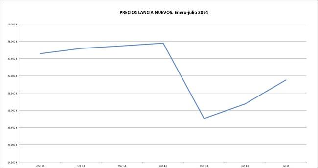 Lancia precios 2014-07