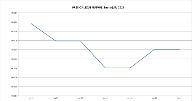Lexus precios 2014-07