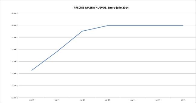 Mazda precios 2014-07