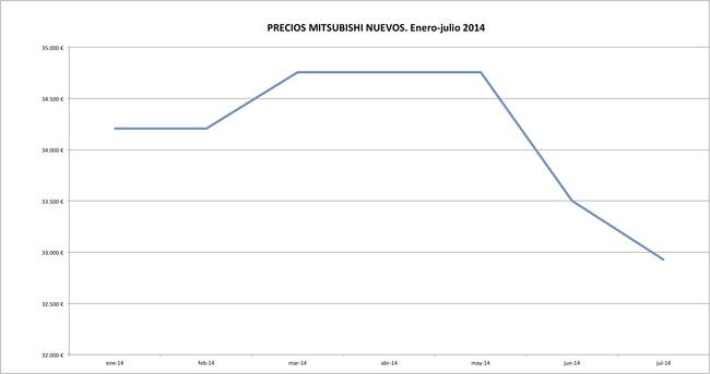 Mitsubishi precios 2014-07