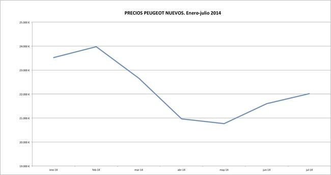 Peugeot precios 2014-07