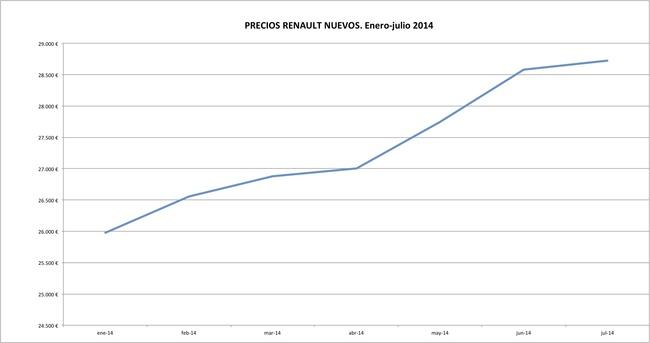 Renault precios 2014-07