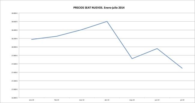 Seat precios 2014-07