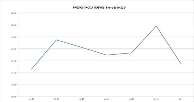 Skoda precios 2014-07