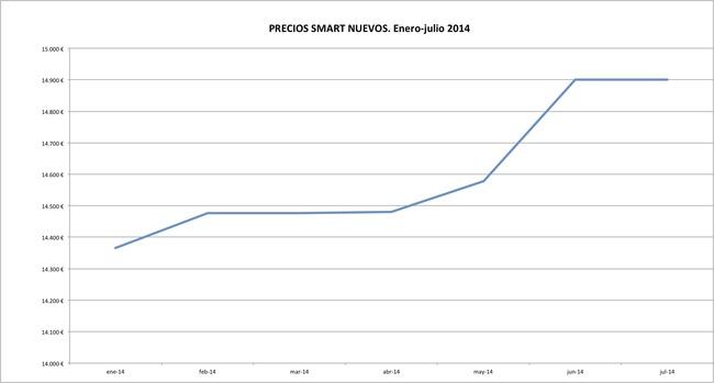 Smart precios 2014-07