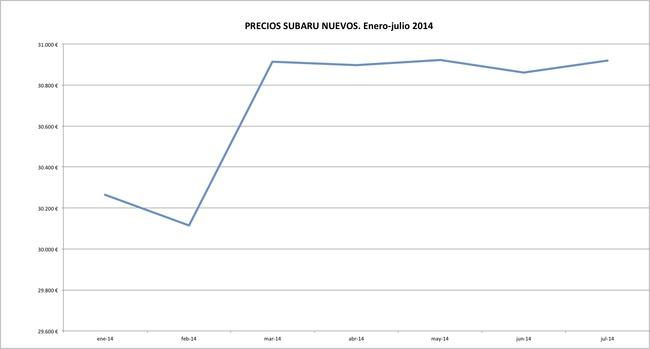 Subaru precios 2014-07