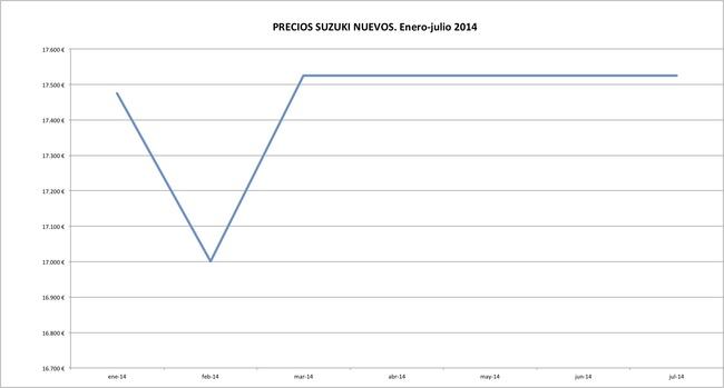 Suzuki precios 2014-07
