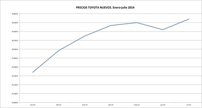 Toyota precios 2014-07