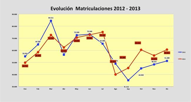 matriculaciones 2012- 2013