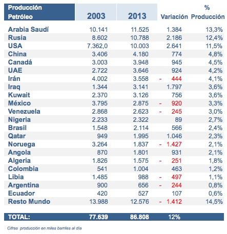 produccion-petroleo-2003-2013