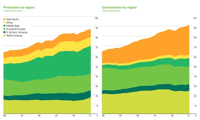 produccion-petroleo-2013-region