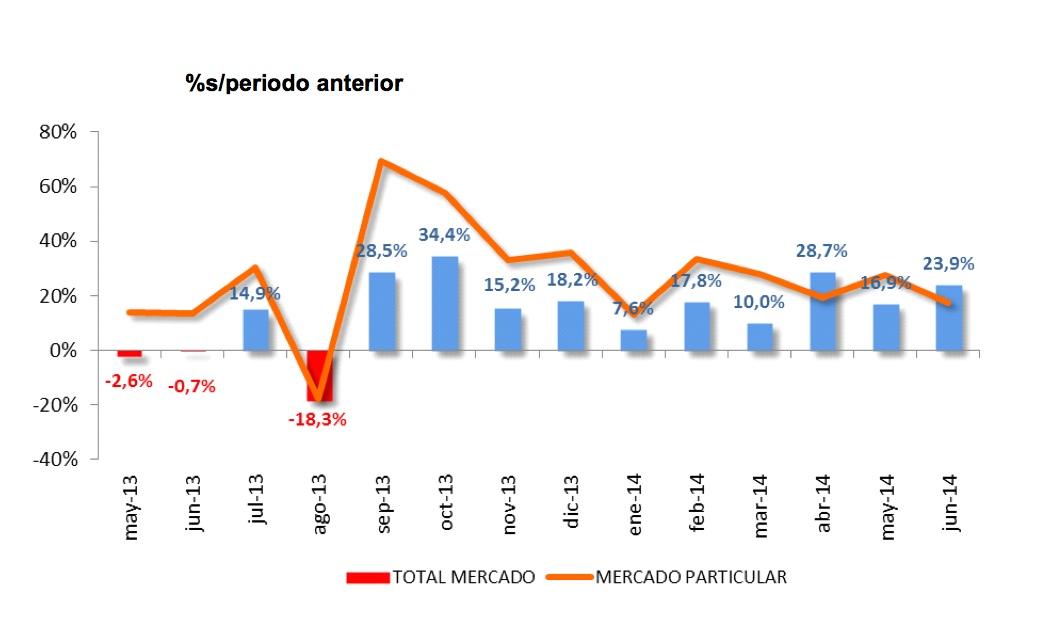 ventas coches junio 2014