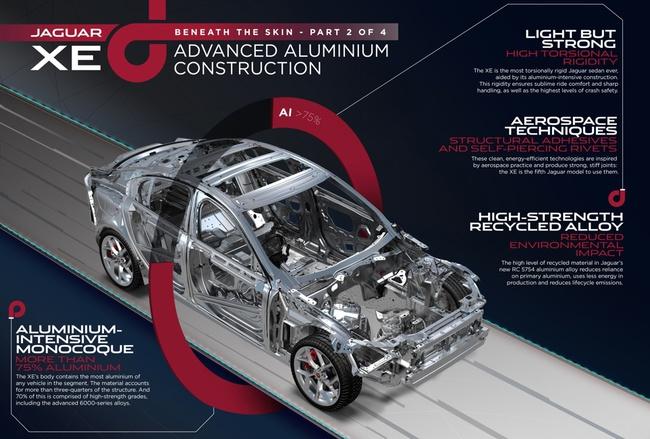 Jaguar XE tecnologia aluminio
