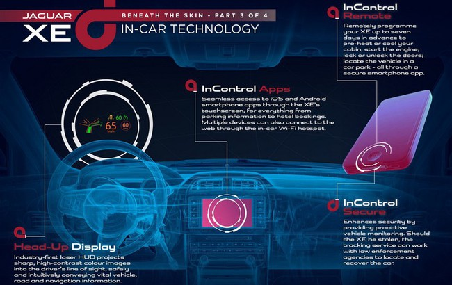 Jaguar XE tecnologia interior