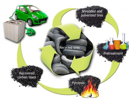 ciclo-neumaticos-bateria