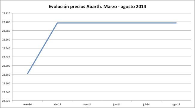 precios Abarth 2014-08