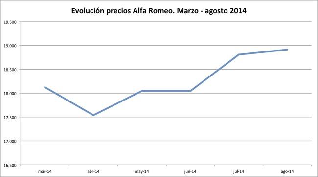 precios Alfa Romeo 2014-08