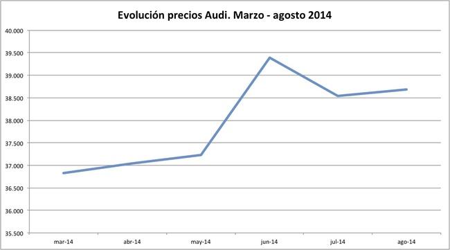 precios Audi 2014-08