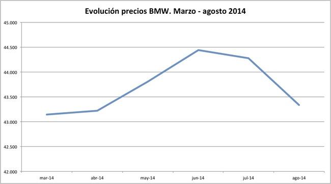 precios BMW 2014-08